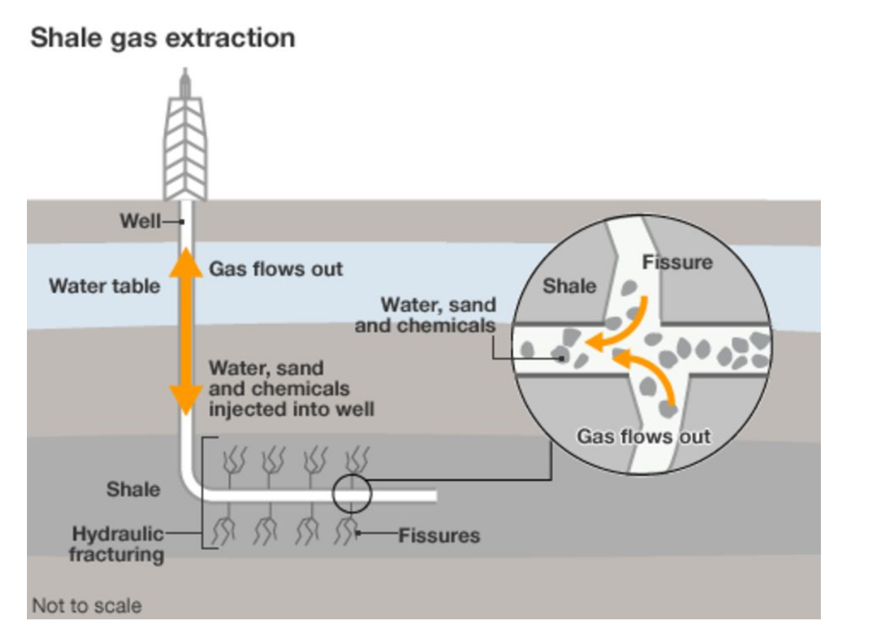 Diagram shale gas extraction